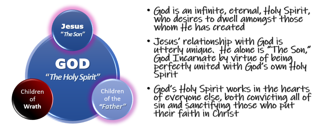 """Children  of  Wrath  Jesus  """"The%d'  GOD  """"The Holy Spirit""""  Children  of the  """"Father""""  • God is an infinite, eternal, Holy Spirit,  who desires to dwell amonost those  whom He has created  • Jesus' relationship with God is  m+±erlH mniqme. He alone IS """"The Son,""""  God Incarnate by vir±me of beinq.  perfectly united with God's own Holy  Spirit  • Qod's 4401% Spirit works in the hearts  of everyone else, both convictino all of  sin and sanctifyinq those who pmt  their faith in Christ"""